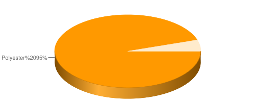 Spandex%205%&chco=33CCFF